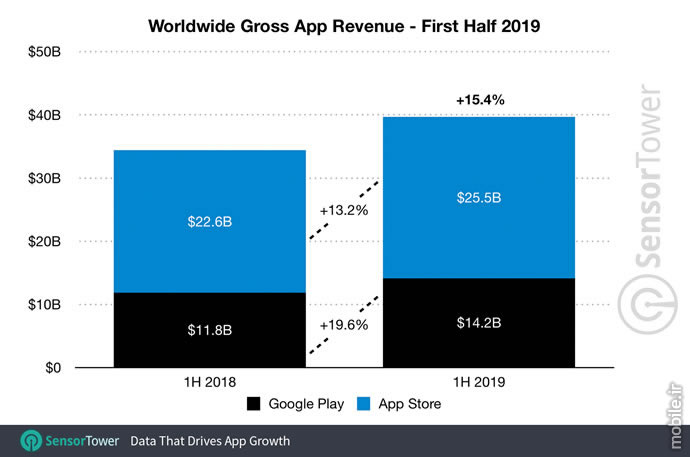 SensorTower Google Play and App store Revenue Report H1 2019