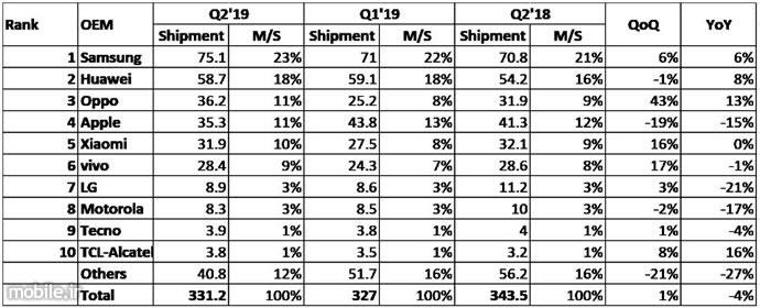 IHS Markit Smartphone Market Report Q2 2019