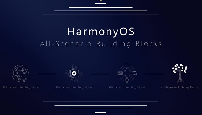 Introducing Huawei Harmony OS