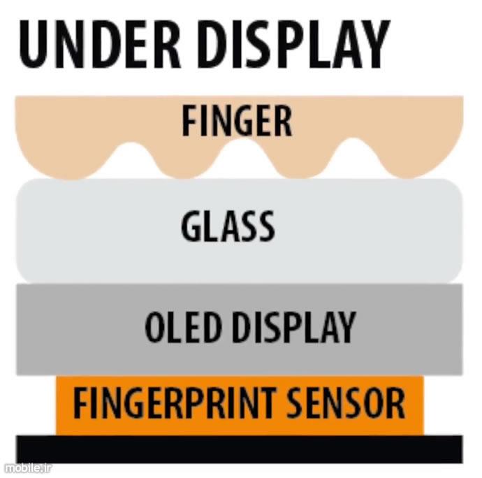 In-Display Fingerprint Sensor Technology Overview