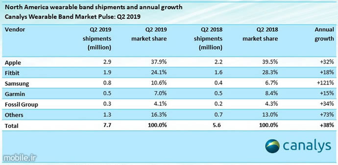 Canalys North America Wearables Market Report Q2 2019