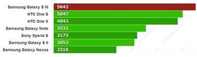 www.writeage.comimagessamsunggalaxysiiivshtconex10.jpg بررسی تخصصی چهار هستهای: Samsung Galaxy S III vs HTC One X